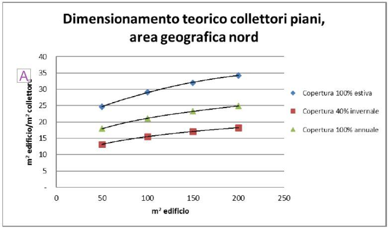Dimensionamento solare termico