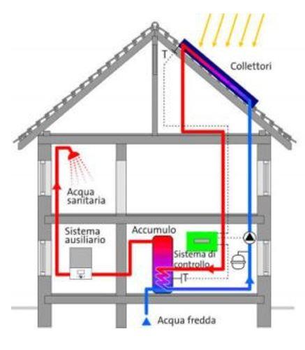 solare-termico-a-circolazione-forzata