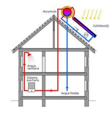 solare-termico-a-circolazione-naturale